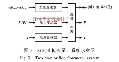 图 3 双向孔板流量计系统示意图