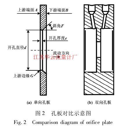 图 2 孔板对比示意图