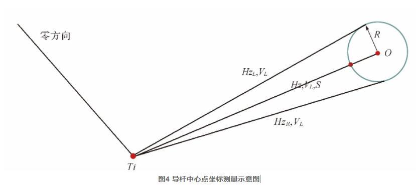 图4 导杆中心点坐标测量示意图