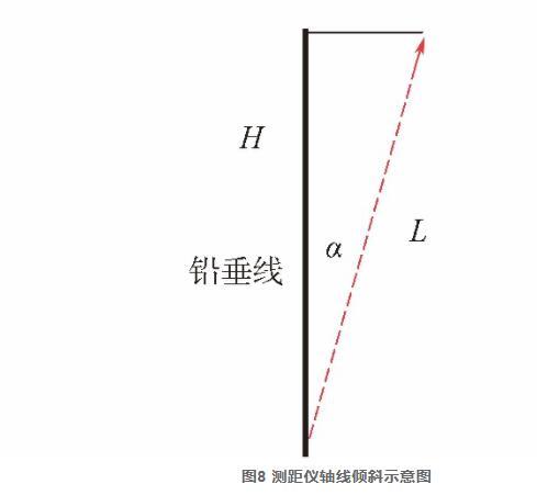 图8 测距仪轴线倾斜示意图