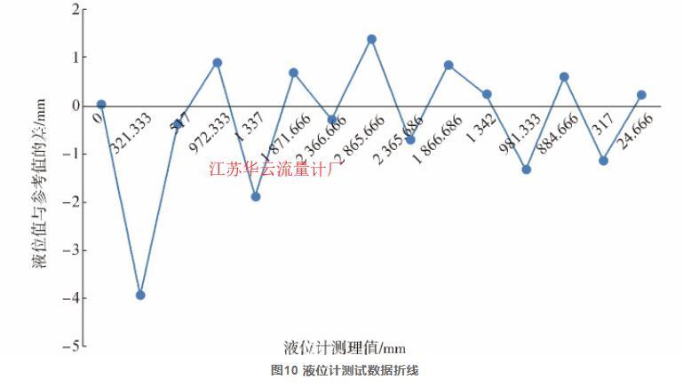 图10 液位计测试数据折线