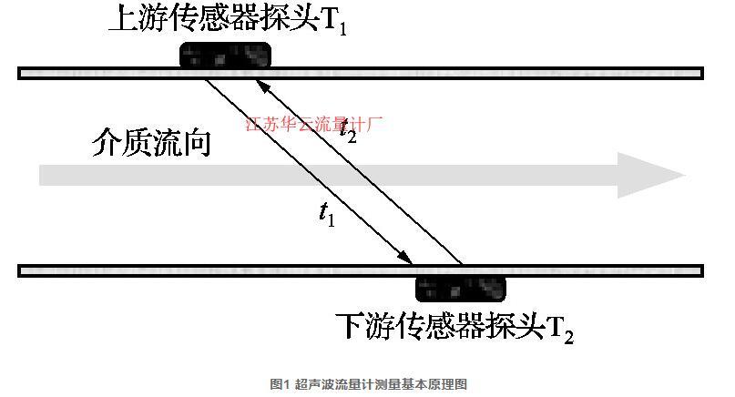图1 超声波流量计测量基本原理图