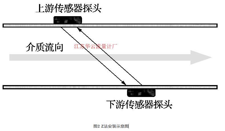 图2 Z法安装示意图