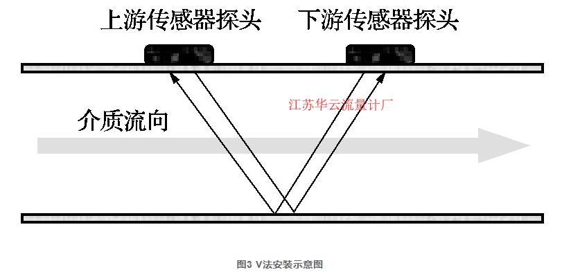 图3 V法安装示意图