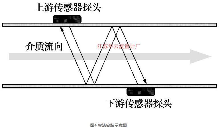 图4 W法安装示意图
