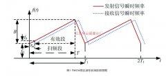 计量级雷达液位计高精度测量技术