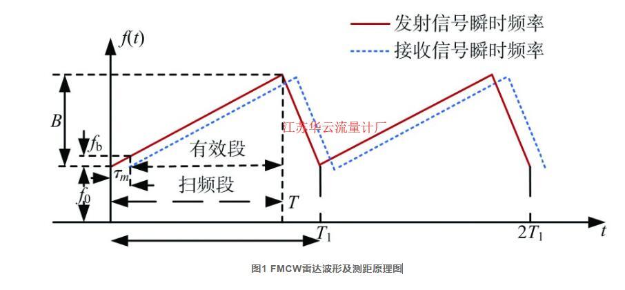 图1 FMCW雷达波形及测距原理图