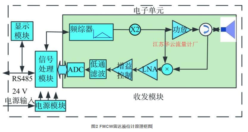 图2 FMCW雷达液位计原理框图
