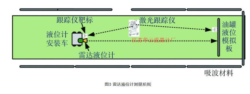 图3 雷达液位计测量系统