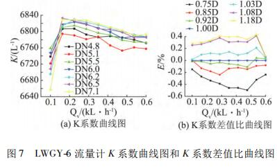 LWGY-6 流量计 K 系数曲线图和 K 系数差值比曲线图