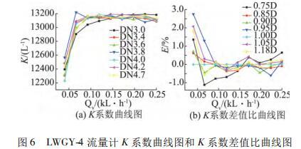 LWGY-4 流量计 K 系数曲线图和 K 系数差值比曲线图