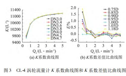 CL-4 涡轮流量计 K 系数曲线图和 K 系数差值比曲线图
