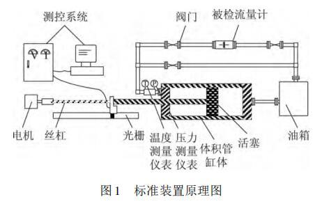 标准装置原理图