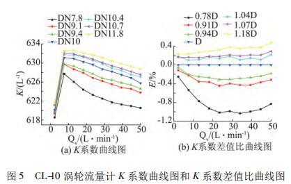 涡轮流量计 K 系数曲线图和 K 系数差值比曲线图