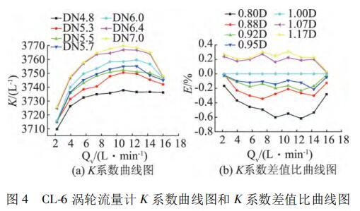 CL-6 涡轮流量计 K 系数曲线图和 K 系数差值比曲线图