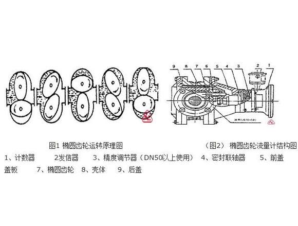 椭圆齿轮流量计原理图