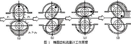 椭圆齿轮流量计的工作原理