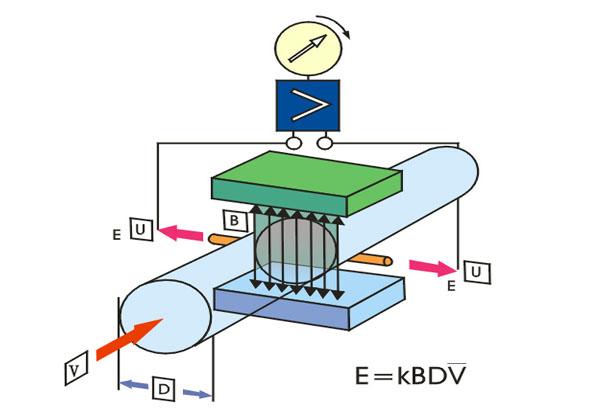 电磁流量计流量计原理图